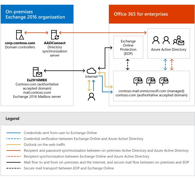Exchange Server Hybrid Deployments Microsoft Docs