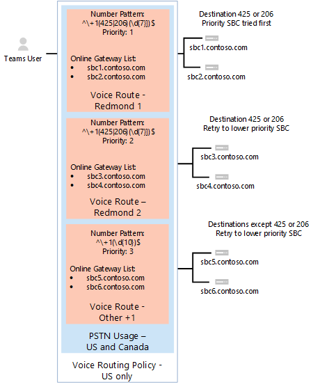 Shows voice routing policy with a third route
