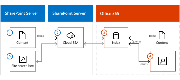 Learn about cloud hybrid search for sharepoint microsoft for Online architecture design services