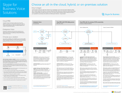Plan Voice Solution poster Thumbnail