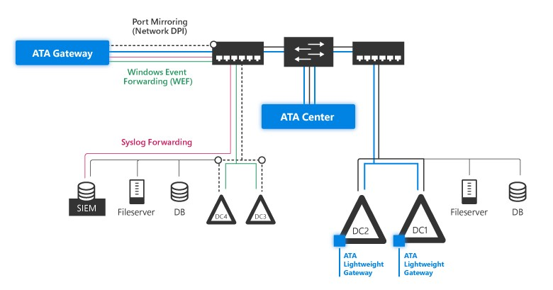 ATA architecture topology diagram