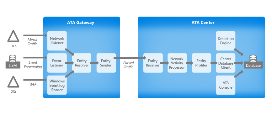 Advanced threat analytics architecture microsoft docs ata traffic flow diagram ccuart Gallery