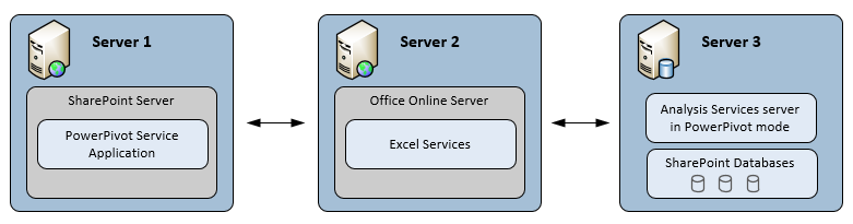 SSAS Power Pivot Mode 3 Server with Office Online Server