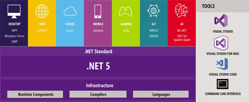 .NET 5—a Unified Platform