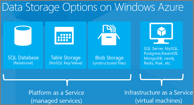 Data Storage Options (Building Real-World Cloud Apps with