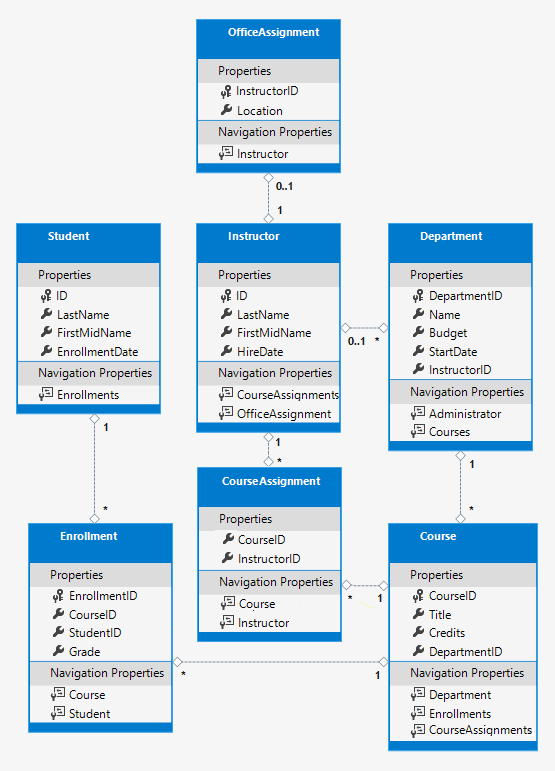 Tutorial: Create a complex data model - ASP NET MVC with EF