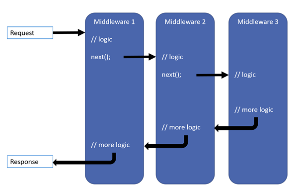 A flow diagram for middleware