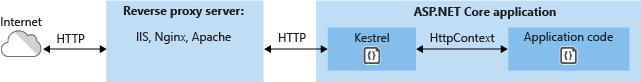 인터넷에 대한 Kestrel