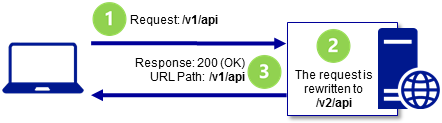 A WebAPI service endpoint has been changed from version 1 (v1) to version 2 (v2) on the server. A client makes a request to the service at the version 1 path /v1/api. The request URL is rewritten to access the service at the version 2 path /v2/api. The service responds to the client with a 200 (OK) status code.