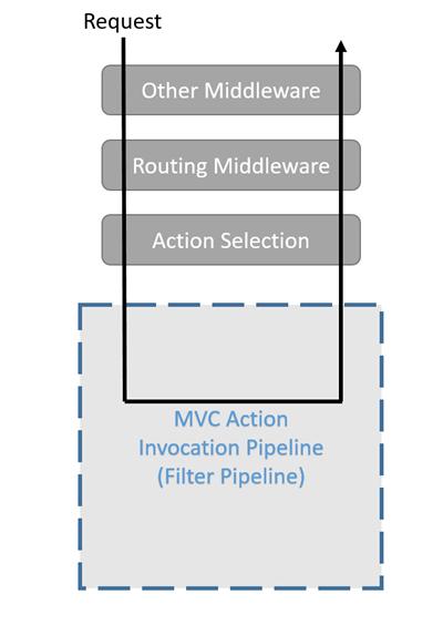 Html фильтры для слоя