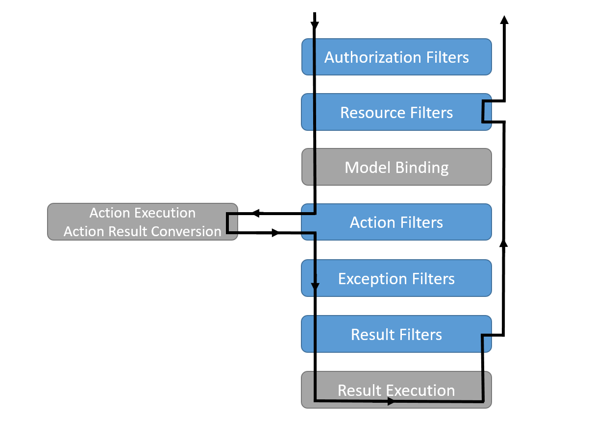 The request is processed through Authorization Filters, Resource Filters, Model Binding, Action Filters, Action Execution and Action Result Conversion, Exception Filters, Result Filters, and Result Execution. On the way out, the request is only processed by Result Filters and Resource Filters before becoming a response sent to the client.