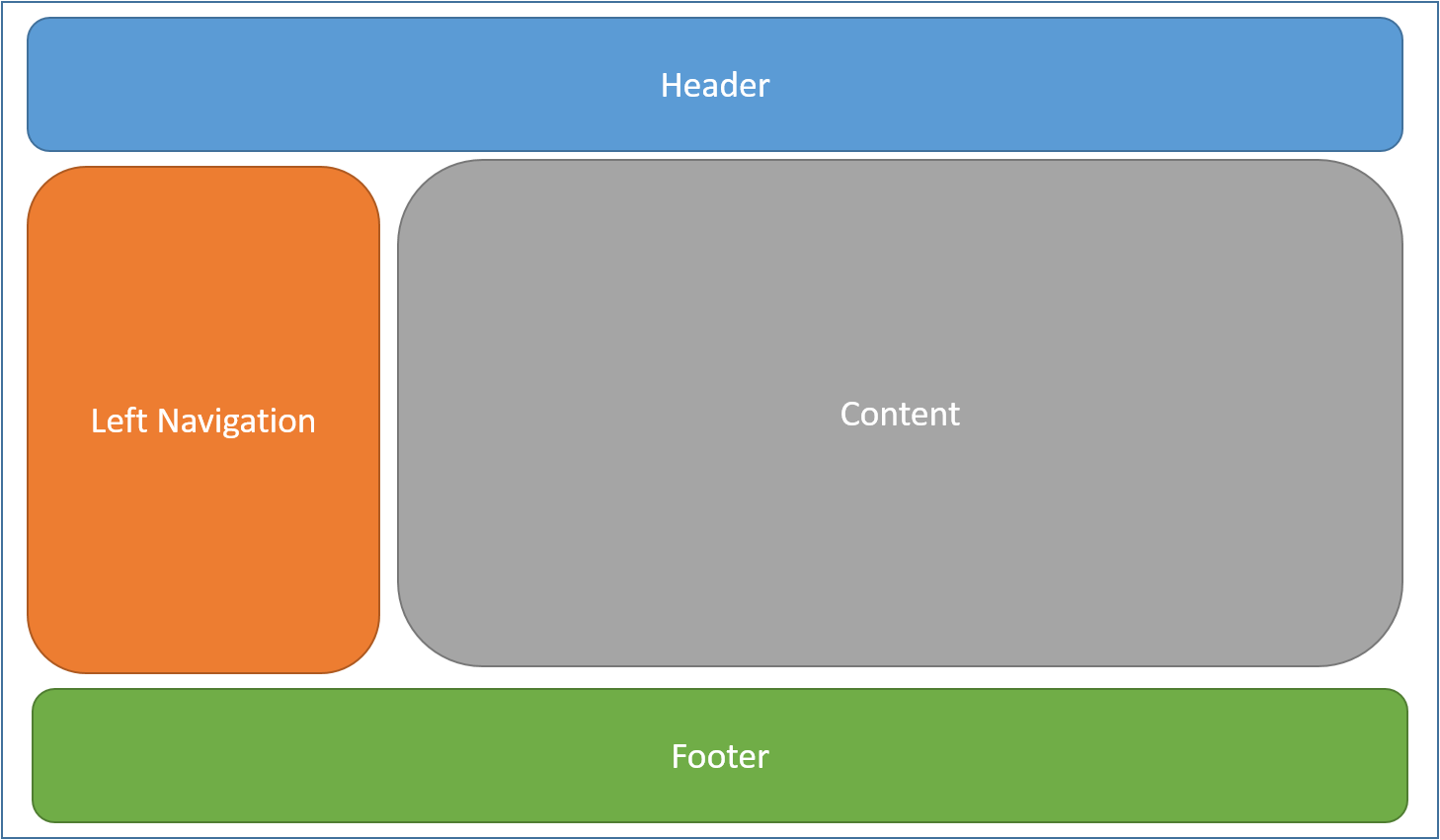 layout in asp net core microsoft docs