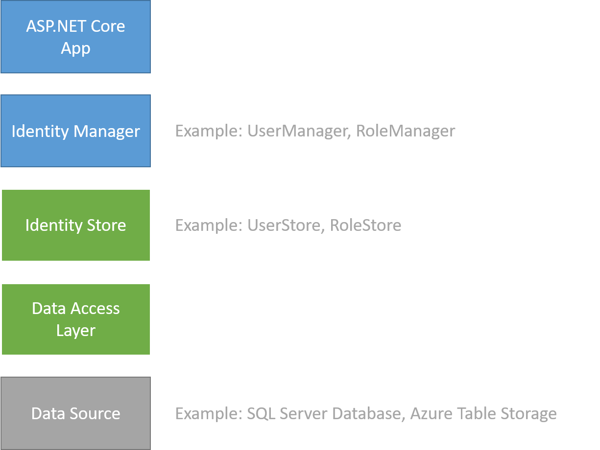Custom storage providers for ASP NET Core Identity | Microsoft Docs