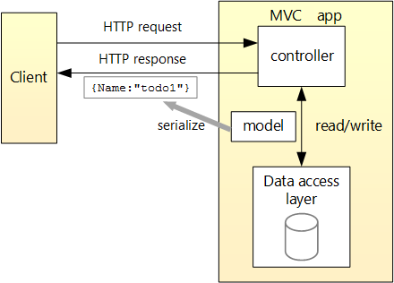 tutorial create a web api with asp net core mvc microsoft docs  the client is represented by a box on the left and submits a request and receives