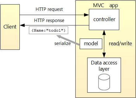 El cliente está representado por un cuadro a la izquierda.  Envía una solicitud y recibe una respuesta de la aplicación, un cuadro dibujado a la derecha.  Dentro del cuadro de la aplicación, tres cuadros representan el controlador, el modelo y la capa de acceso a los datos.  La solicitud entra en el controlador de la aplicación y se producen operaciones de lectura / escritura entre el controlador y la capa de acceso a datos.  El modelo se serializa y se devuelve al cliente en la respuesta.