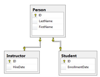 Implementing inheritance with the entity framework 6 in an for Table design in mvc 4