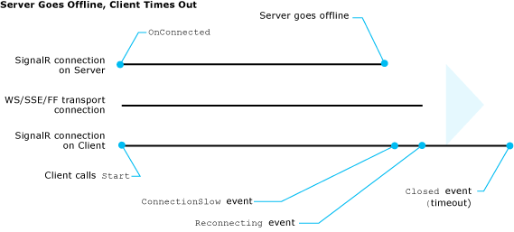 Understanding and Handling Connection Lifetime Events in SignalR