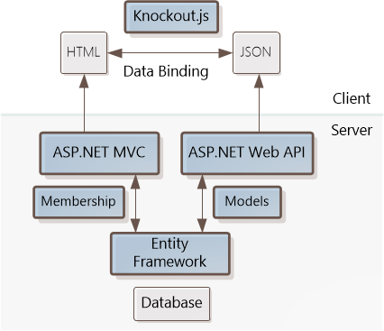 Single page application knockoutjs template microsoft docs architecture of the spa template ccuart Images