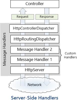 HTTP Message Handlers in ASP NET Web API - ASP NET 4 x
