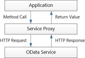Calling an OData Service From a  NET Client (C#) | Microsoft