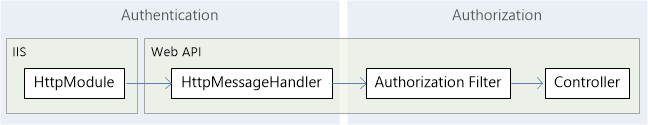 Authentication and Authorization in ASP NET Web API