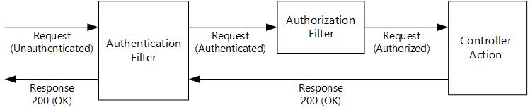 Authentication Filters in ASP NET Web API 2 | Microsoft Docs