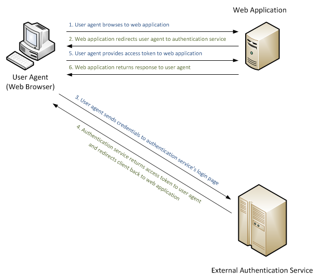 External Authentication Services with ASP NET Web API (C