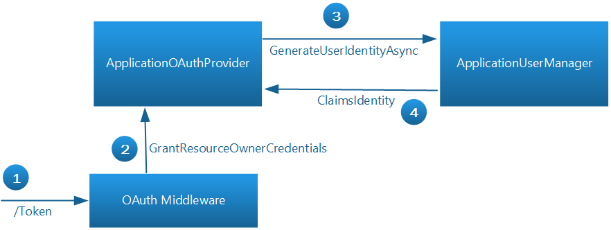 Secure a Web API with Individual Accounts and Local Login in