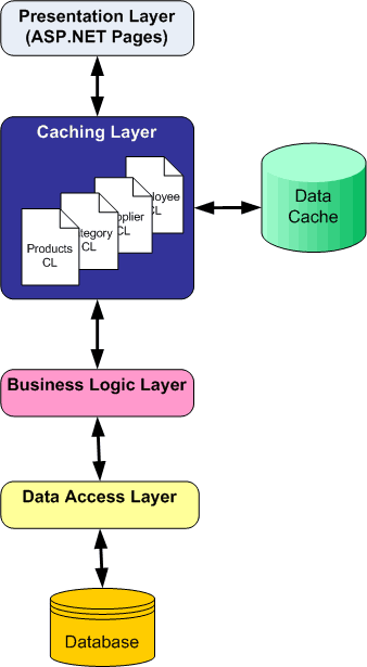 Caching data in the architecture c microsoft docs the caching layer cl is another layer in our architecture ccuart