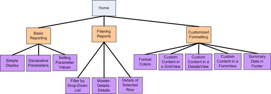 Master pages and site navigation vb microsoft docs the site map represents a hierarchical navigational structure ccuart Gallery