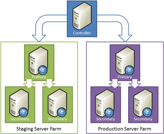 Creating a Server Farm with the Web Farm Framework | Microsoft Docs
