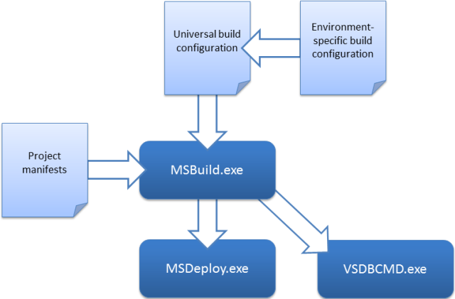 Understanding the Build Process | Microsoft Docs