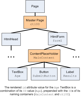 Control ID Naming in Content Pages (C#) | Microsoft Docs