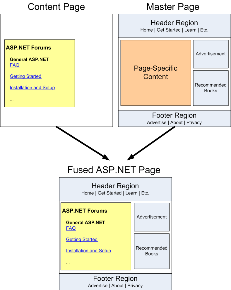 Creating a site wide layout using master pages c for Master page asp net with free template