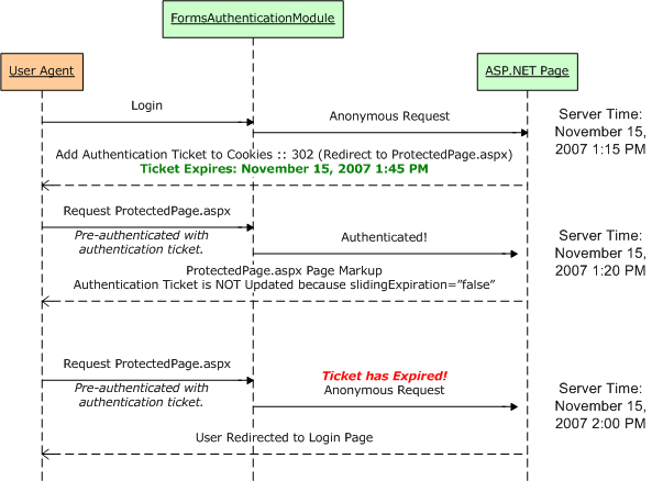 Forms Authentication Configuration and Advanced Topics (C ...