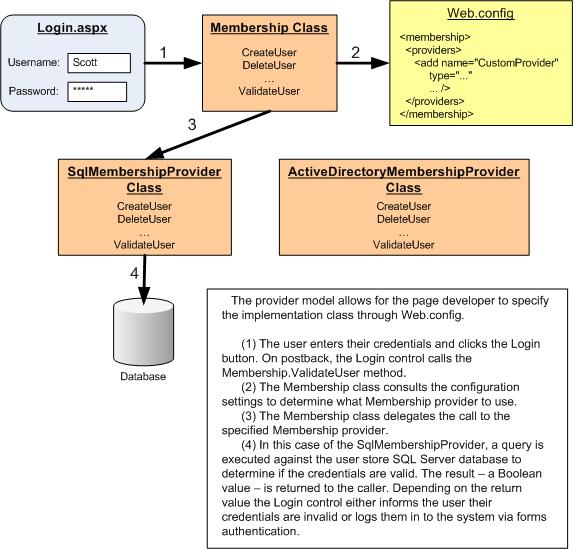 Security Basics and ASP NET Support (C#) | Microsoft Docs
