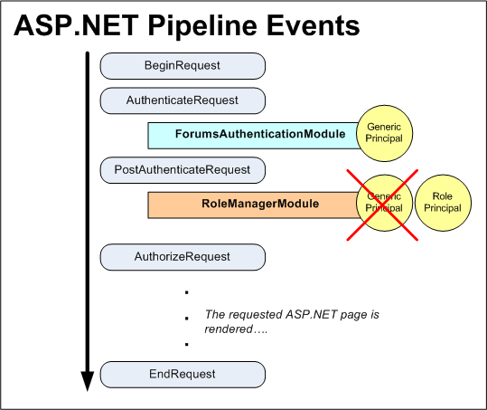 The ASP.NET Pipeline Events for an Authenticated User When Using Forms Authentication and the Roles Framework