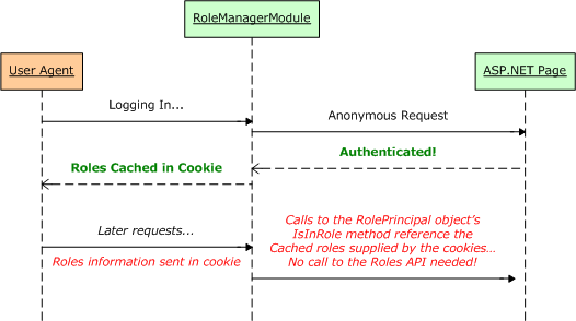 The User's Role Information Can Be Stored in a Cookie to Improve Performance
