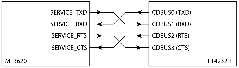 MCU Programming and Debugging Interface Guide - Azure Sphere