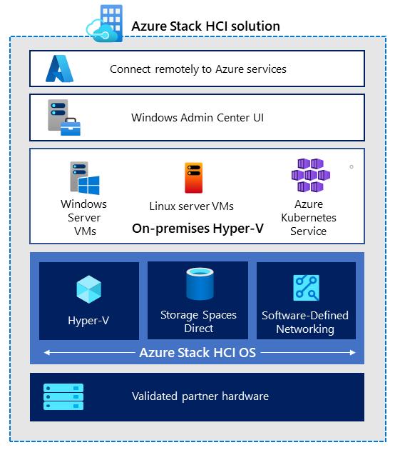 Azure Stack HCI solution