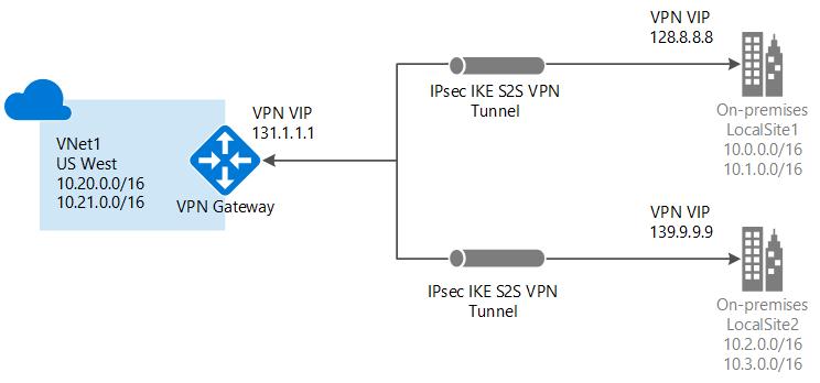 vpngateway multisite connection diagram - Azure Point To Site Vpn Limitations
