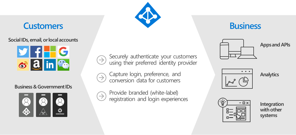 Infographic of Azure AD B2C identity providers and downstream applications