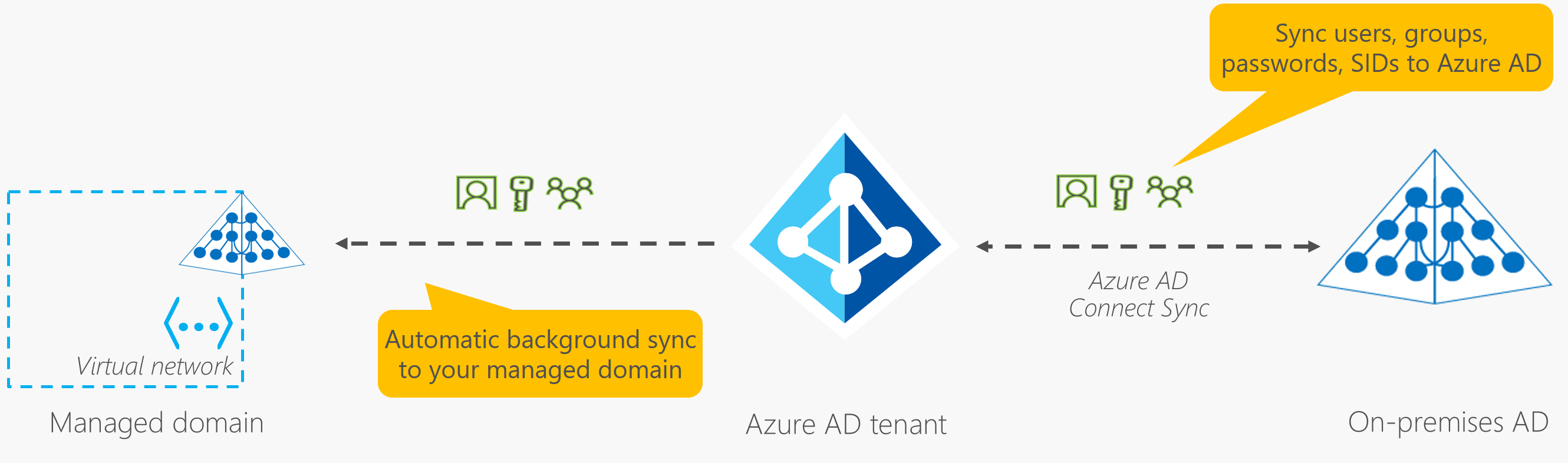Synchronization in Azure AD Domain Services with Azure AD and on-premises AD DS using AD Connect
