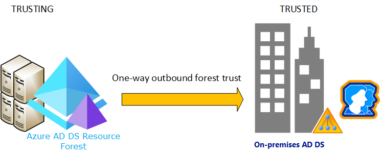Resource forest concepts for Azure AD Domain Services