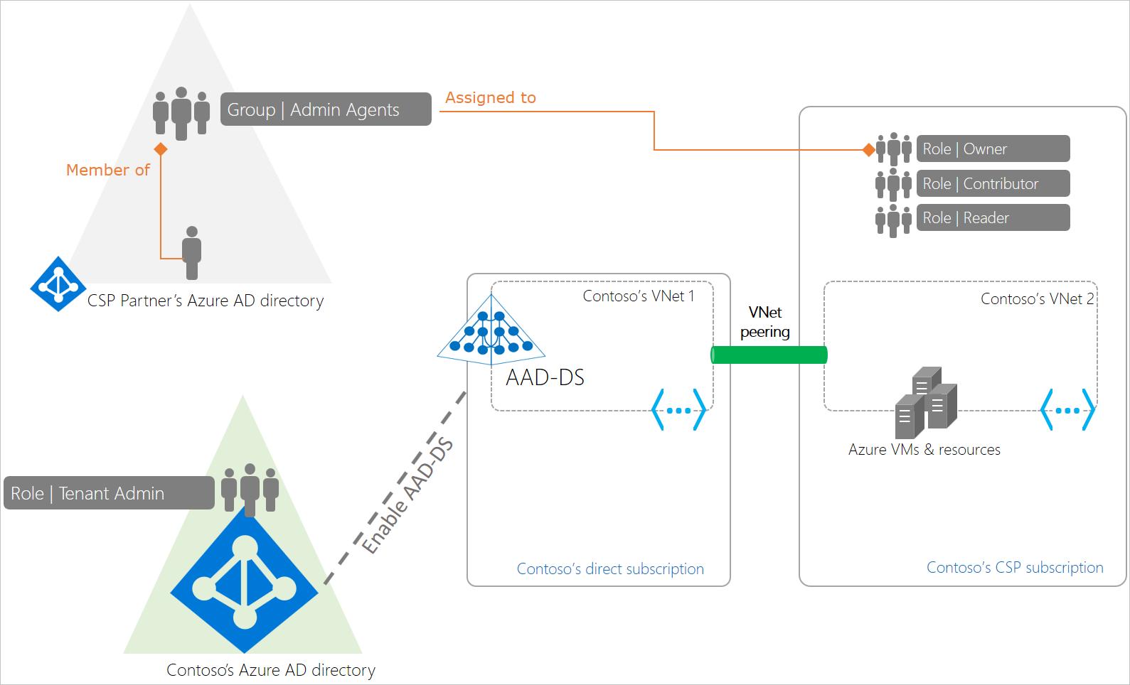 active domain services