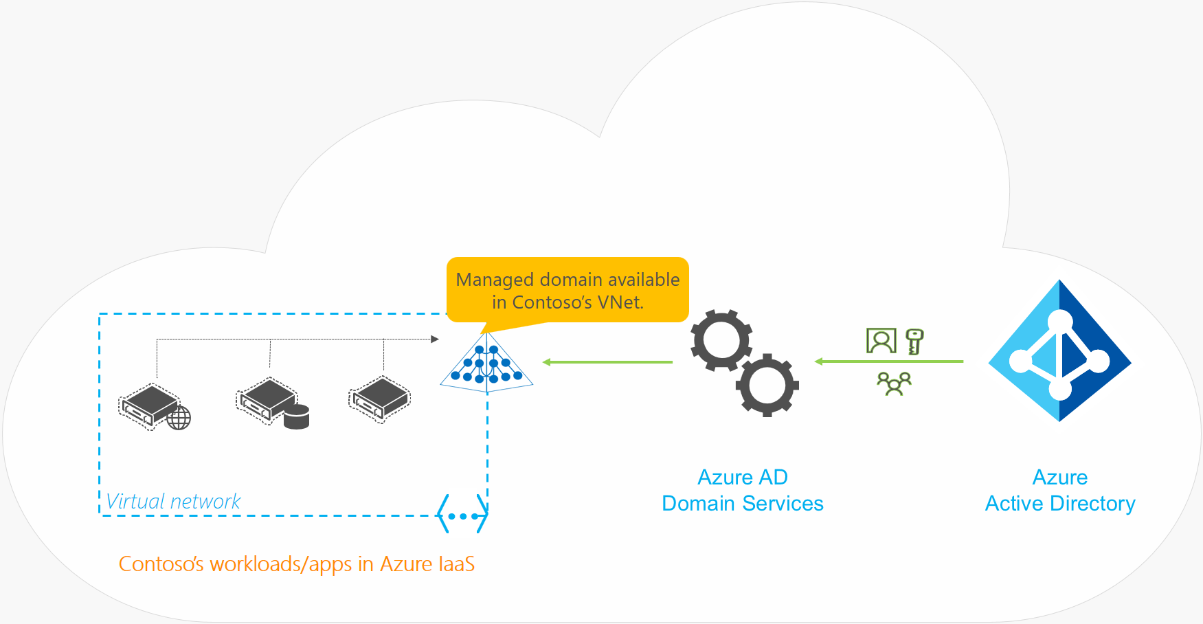 Azure Active Directory Domain Services for a cloud-only organization with no on-premises synchronization