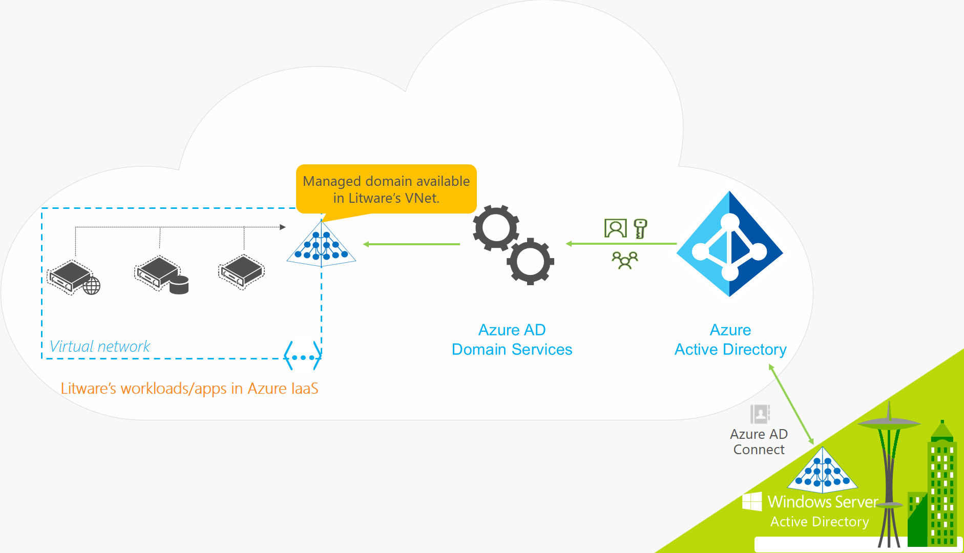 Azure Active Directory Domain Services for a hybrid organization that includes on-premises synchronization