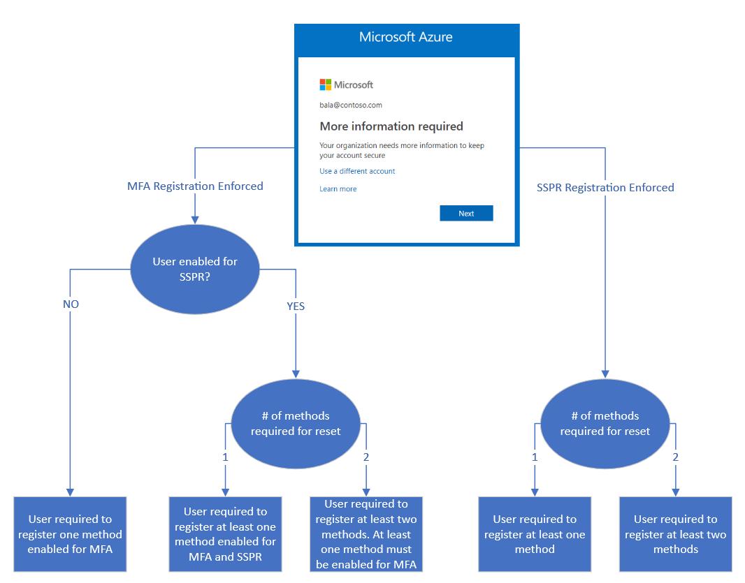 Combined security info flowchart