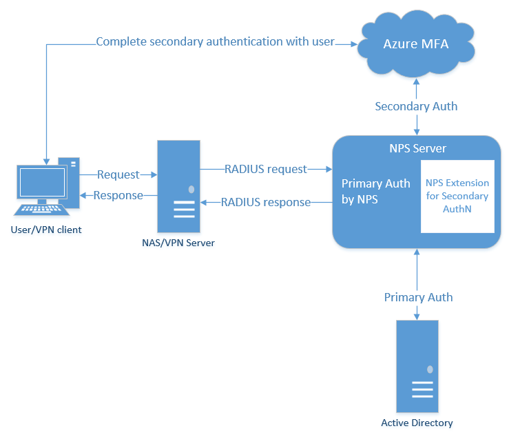 Use existing NPS servers to provide Azure MFA capabilities - Azure