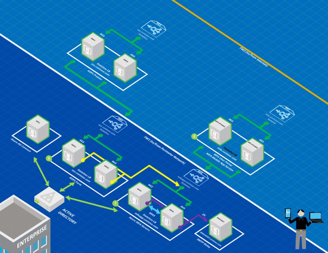 Configure Azure MFA Server for high availability - Azure